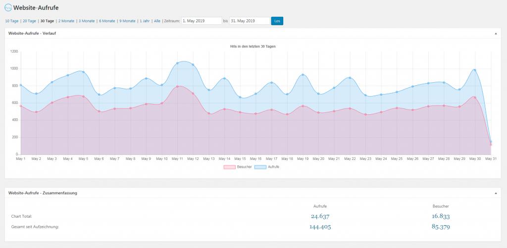 Blog-Statistik: Wie viele Website-Aufrufe hat ein Blog? Wie viele Unique Visitors hat ein Blog?