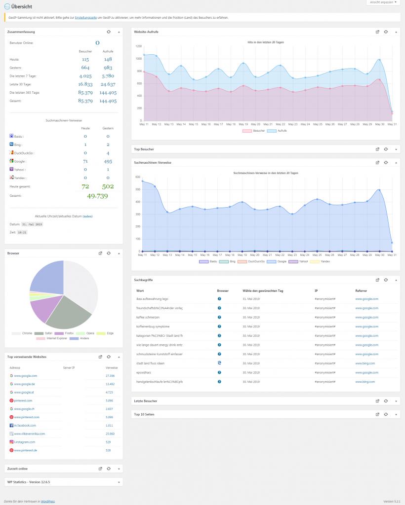 Blog-Statistik Wiki: Was sind gute Blog-Aufrufzahlen?